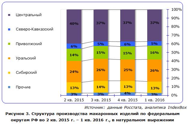 IndexBox - объем производства макаронных изделий  в России по округам