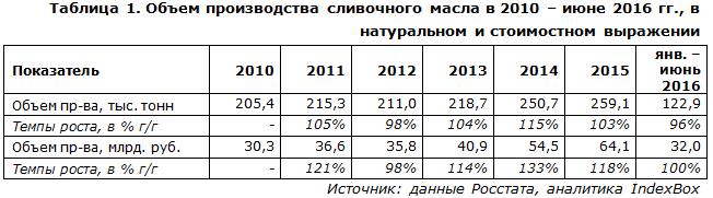 IndexBox - объем производства сливочного масла в России