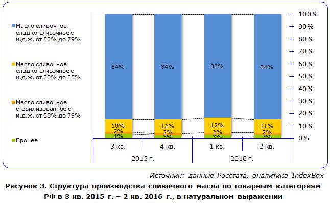IndexBox - структура производства сливочного масла в России
