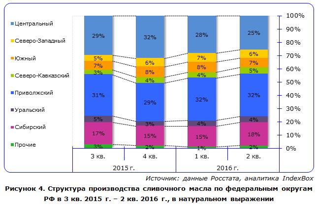 IndexBox - объем производства сливочного масла в России по округам