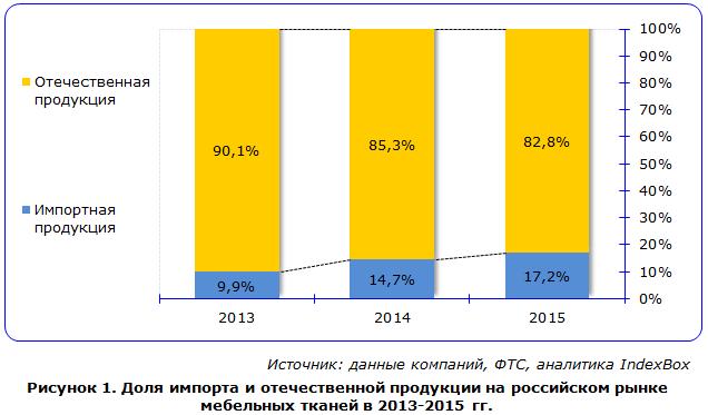 Доля импорта и отечественной продукции на российском рынке мебельных тканей