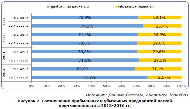 Соотношение прибыльных и убыточных предприятий легкой промышленности