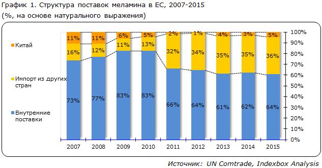 Структура поставок меламина в EC