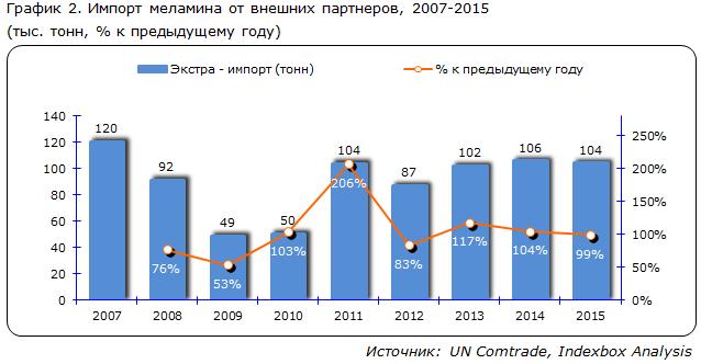 Импорт меламина от внешних партнеров, 2007-2015