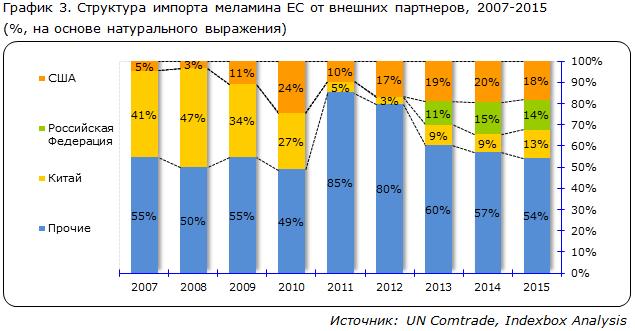 Структура импорта меламина ЕС от внешних партнеров