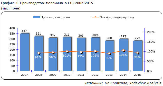 Производство меламина в ЕС