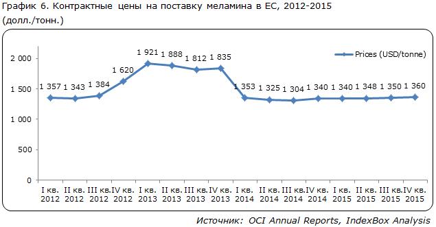 Контрактные цены на поставку меламина в ЕС