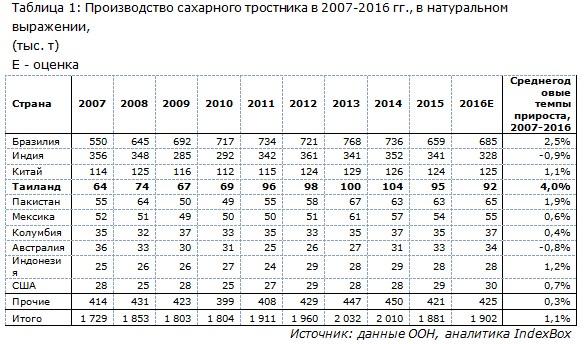 Производство сахарного тростника в 2007-2016