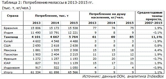 Потребление мелассы в 2013-2015