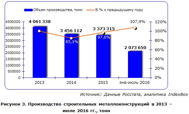 Производство строительных металлоконструкций в 2013 – июле 2016 гг