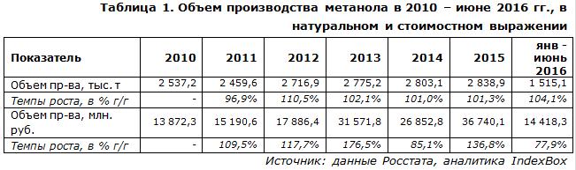 IndexBox - объем производства метанола  в России