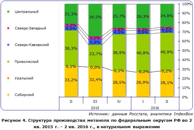IndexBox - объем производства метанола  в России по округам