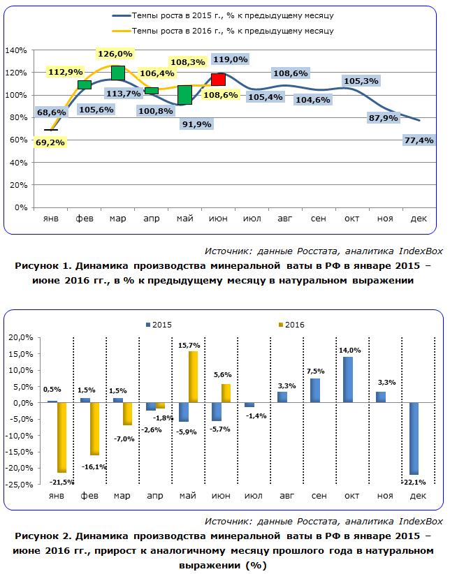 IndexBox - динамика производства минеральной ваты в России