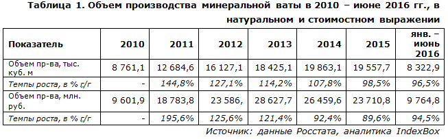 IndexBox - объем производства минеральной ваты в России