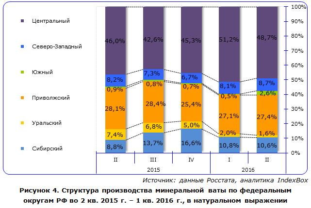 IndexBox - объем производства минеральной ваты в России по округам
