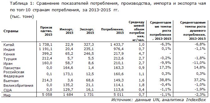 Сравнение показателей потребления, производства, импорта и экспорта чая по топ-10 странам потребления