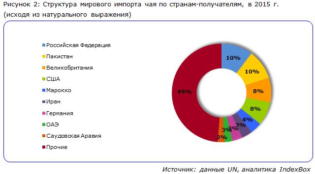 Структура мирового импорта чая по странам-получателям, в 2015 г