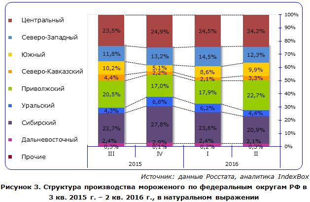 Структура производства мороженого по федеральным округам РФ