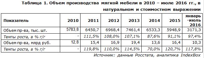 Объем производства мягкой мебели в 2010 – июле 2016 гг