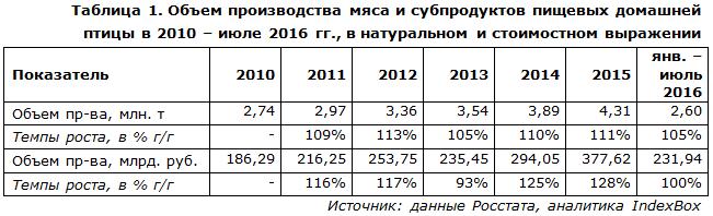 Объем производства мяса и субпродуктов пищевых домашней птицы в 2010 – июле 2016 гг