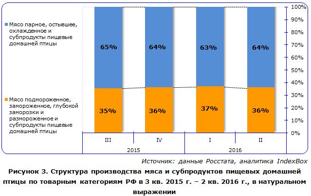 Структура производства мяса и субпродуктов пищевых домашней птицы по товарным категориям РФ