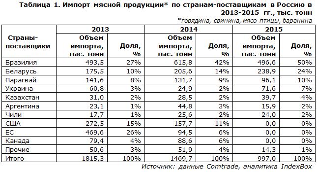 Импорт мясной продукции по странам-поставщикам в Россию