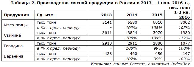 Производство мясной продукции в России