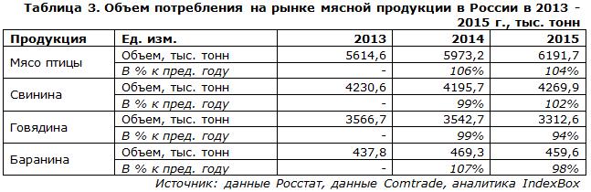 Объем потребления на рынке мясной продукции в России