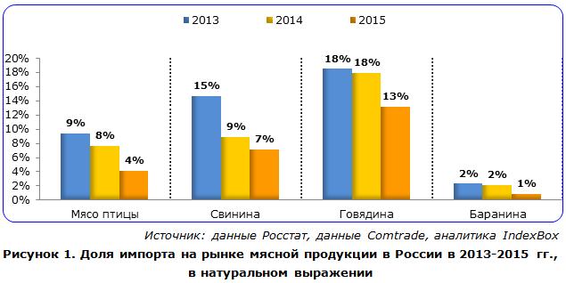 Доля импорта на рынке мясной продукции в России, в натуральном выражении