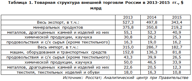 Товарная структура внешней торговли России в 2013-2015 гг