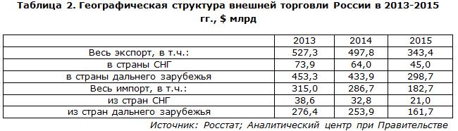 Географическая структура внешней торговли России