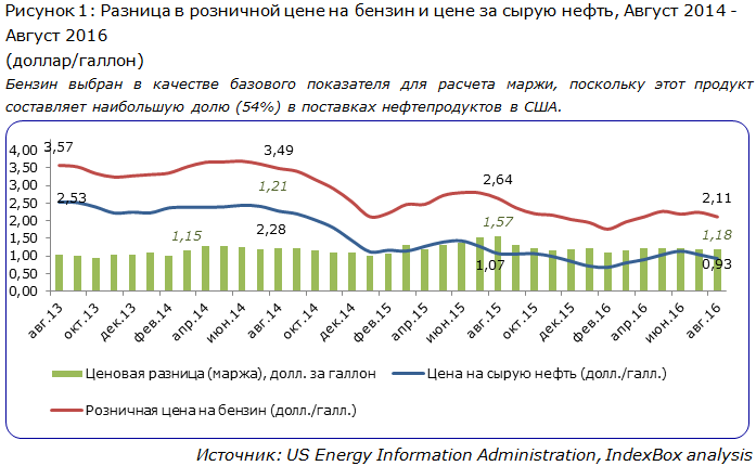 Разница в розничной цене на бензин и цене за сырую нефть, Август 2014 - Август 2016