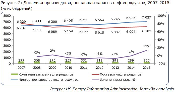 Динамика производства, поставок и запасов нефтепродуктов