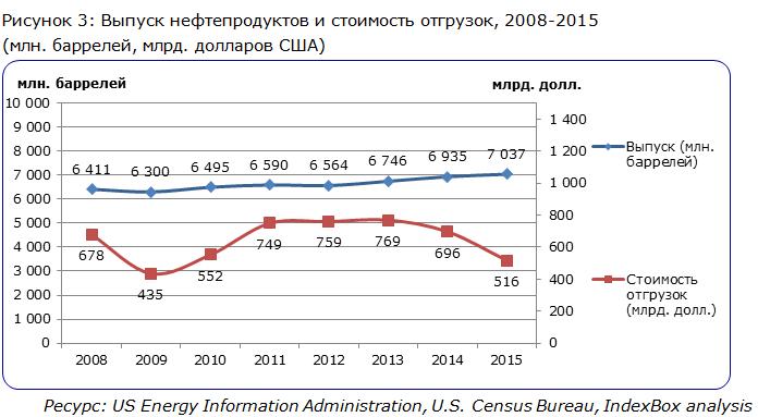 Выпуск нефтепродуктов и стоимость отгрузок, 2008-2015  (млн. баррелей, млрд. долларов США)