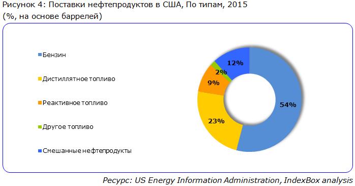Поставки нефтепродуктов в США, По типам, 2015