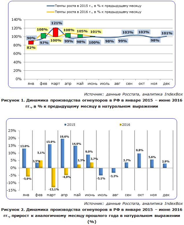 IndexBox - динамика производства огнеупоров в России