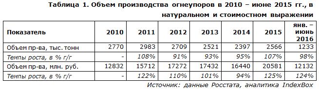 IndexBox - объем производства огнеупоров  в России