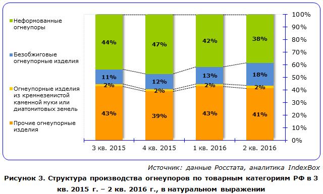 IndexBox - структура производства огнеупоров в России