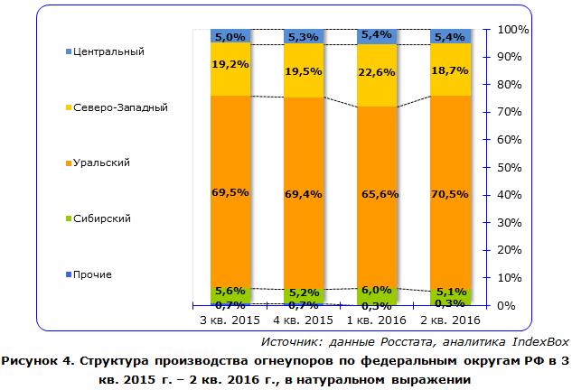 IndexBox - объем производства огнеупоров  в России по округам