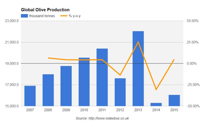 рынок оливок, мировой рынок оливок