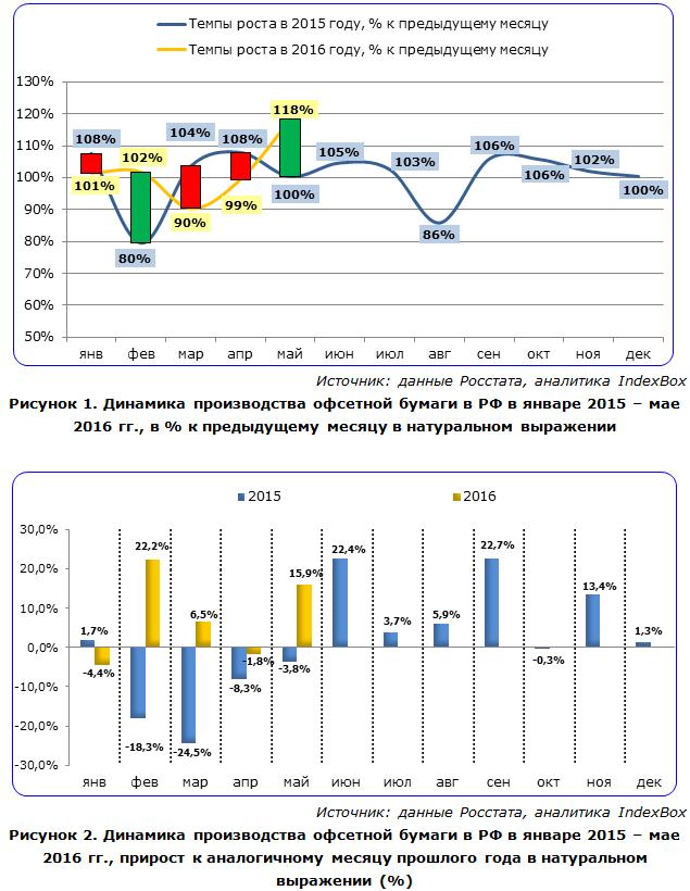 IndexBox - динамика производства офсетной бумаги в России