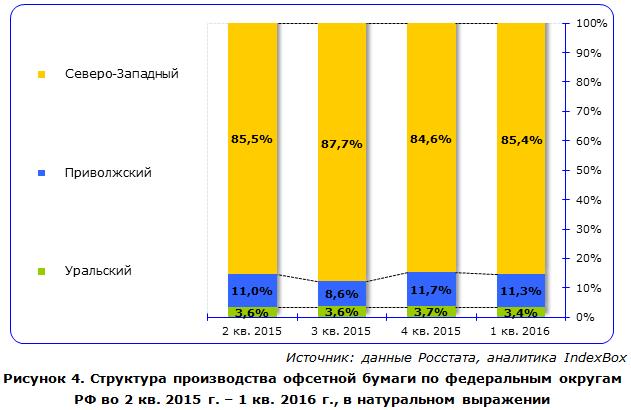 IndexBox - объем производства офсетной бумаги в России
