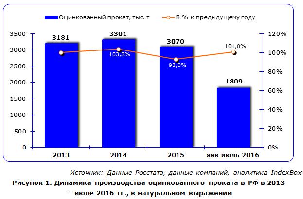 Динамика производства оцинкованного проката в РФ