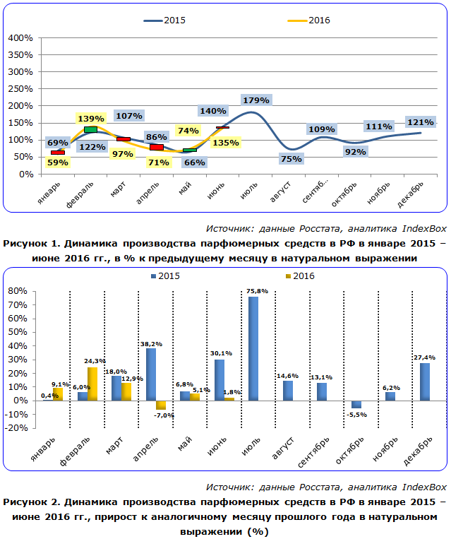 Динамика производства парфюмерных средств в РФ