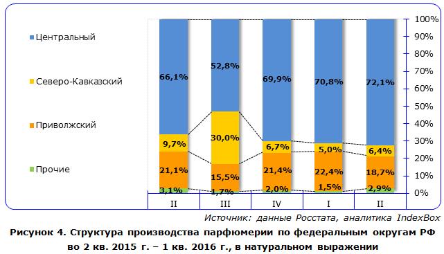 Структура производства парфюмерии по федеральным округам РФ