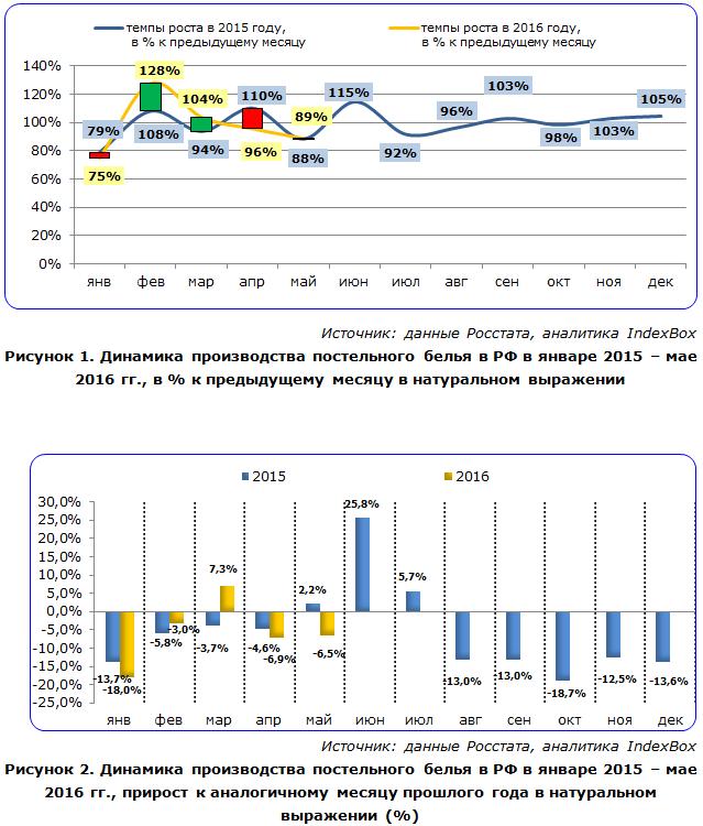 IndexBox - динамика производства постельного белья в России