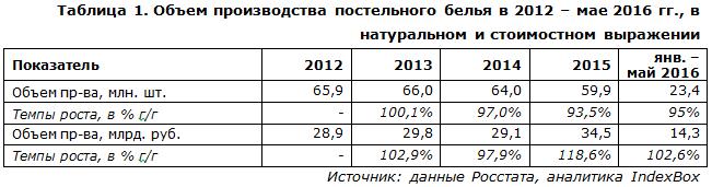 IndexBox - объем производства постельного белья в России