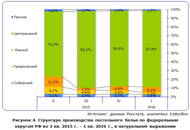 IndexBox - объем производства постельного белья  в России по округам