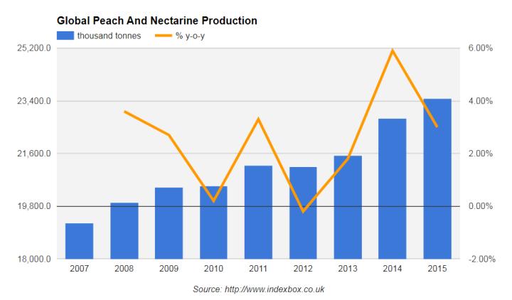рынок персиков и нектаринов, мировой рынок персиков и нектаринов