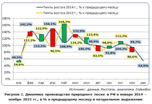 Динамика цен на нерудные материалы 2016 строительная компания одак Ижевск